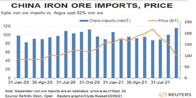 Diễn biến nhập khẩu và giá quặng sắt tại Trung Quốc