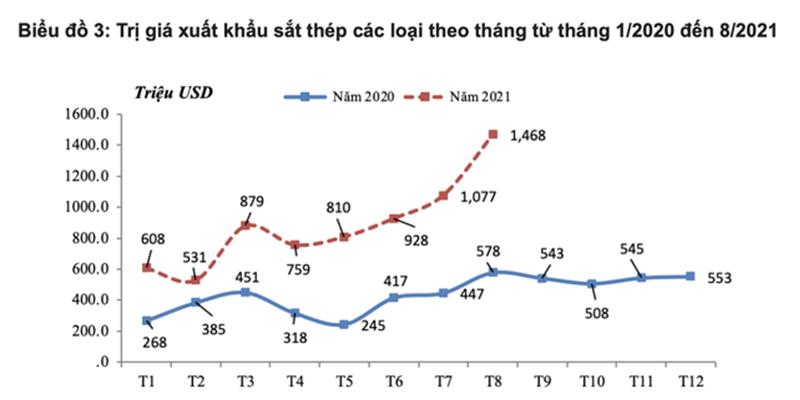Xuất khẩu thép Việt Nam tháng 8 năm 2021 gấp 2,5 lần cùng kỳ năm 2020