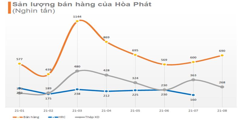 Sản lượng bán hàng thép Hòa Phát trong 8 tháng đầu năm 2021