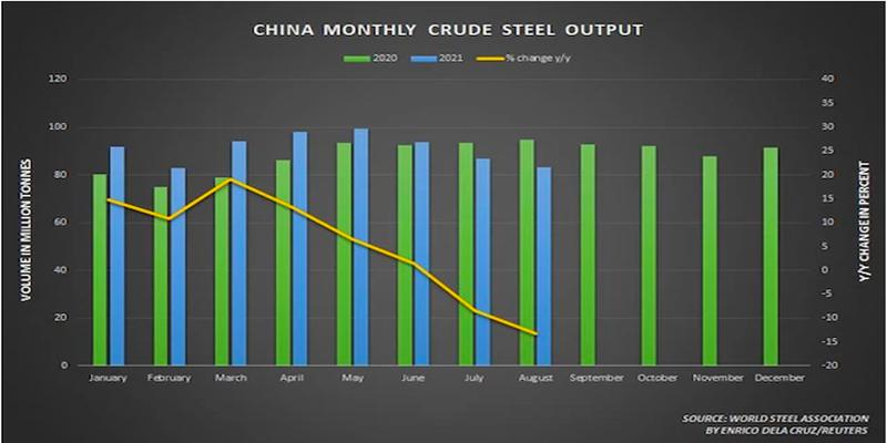 Sản lượng thép thô hàng tháng tại Trung Quốc đang giảm dần